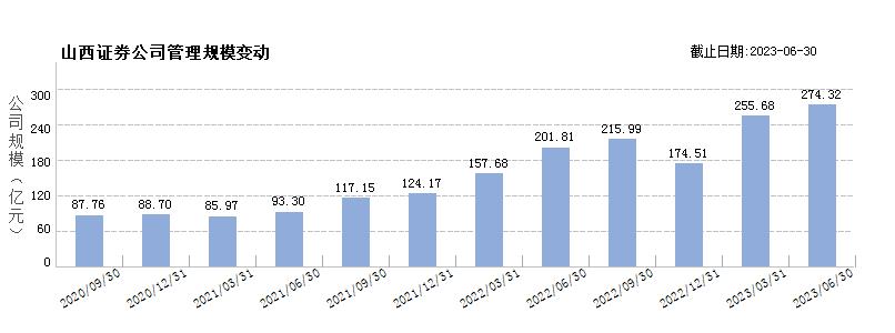 山西证券(80000080)规模变动
