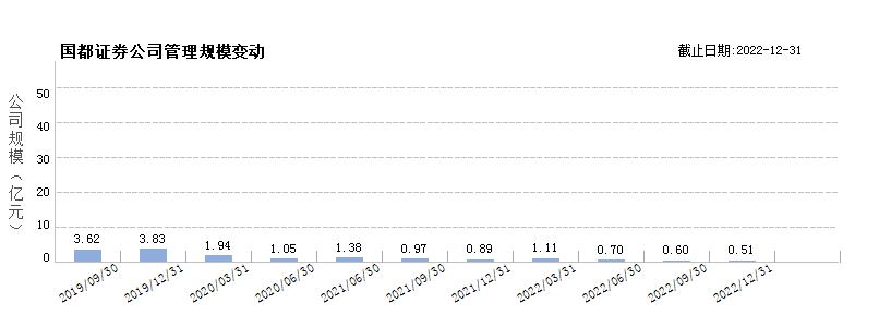 国都证券(80000095)规模变动
