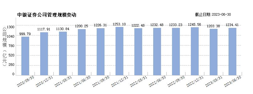 中银国际证券(80000200)规模变动