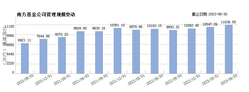 南方基金(80000220)规模变动