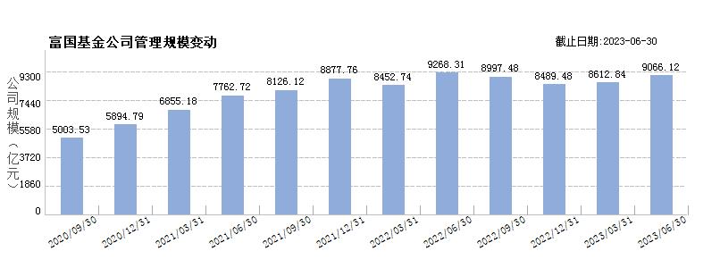富国基金(80000221)规模变动