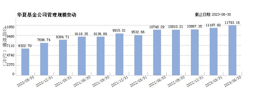 华夏基金(80000222)规模变动