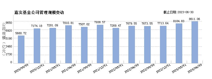 嘉实基金(80000223)规模变动