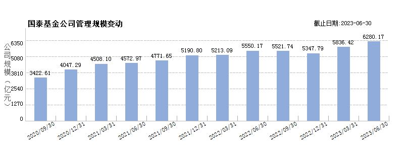 国泰基金(80000224)规模变动