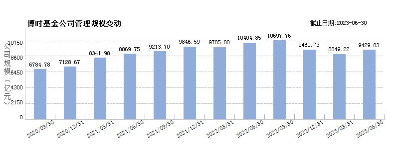 博时基金(80000226)规模变动