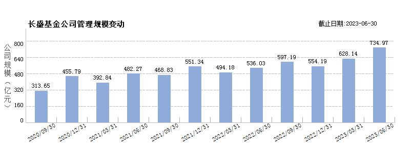 长盛基金(80000227)规模变动