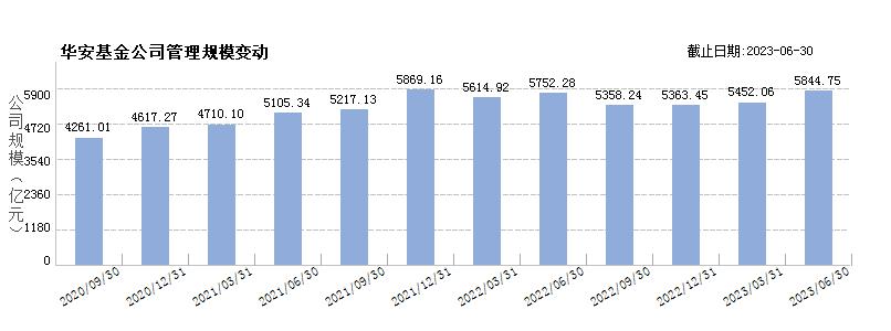 华安基金(80000228)规模变动