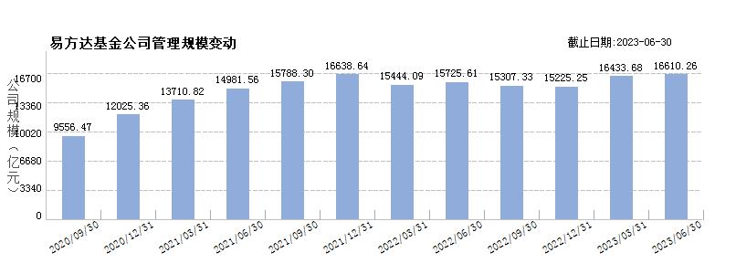 易方达基金(80000229)规模变动