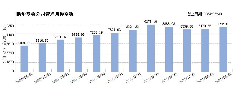 鹏华基金(80000230)规模变动