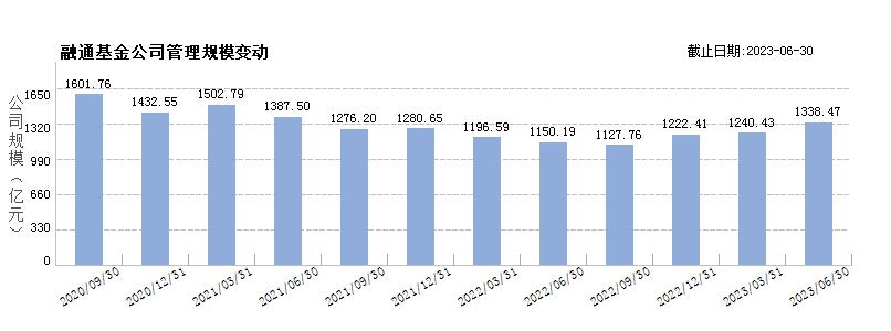 融通基金(80000231)规模变动