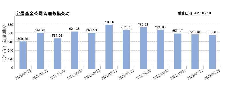 宝盈基金(80000236)规模变动