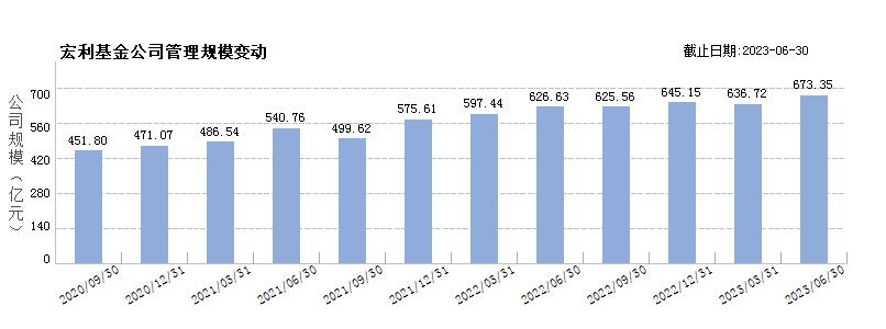泰达宏利基金(80000238)规模变动