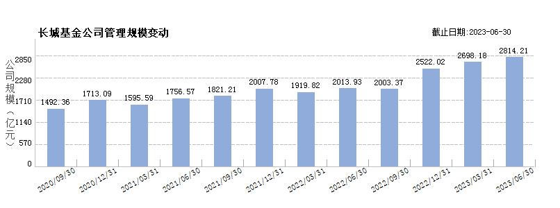 长城基金(80000239)规模变动
