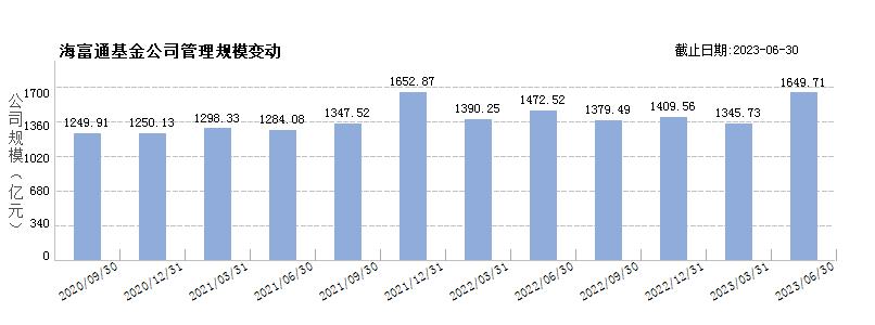 海富通基金(80000246)规模变动
