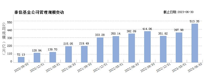 泰信基金(80000247)规模变动