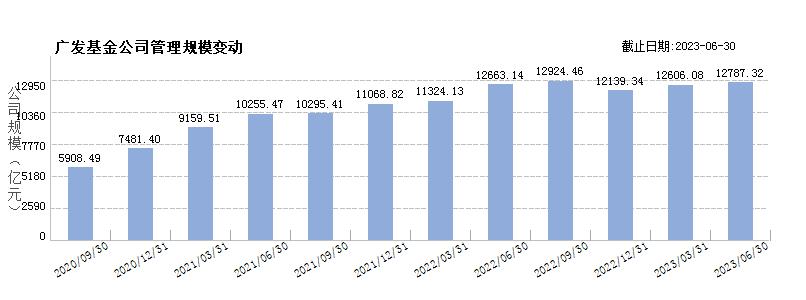 广发基金(80000248)规模变动