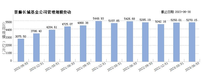 景顺长城基金(80000251)规模变动