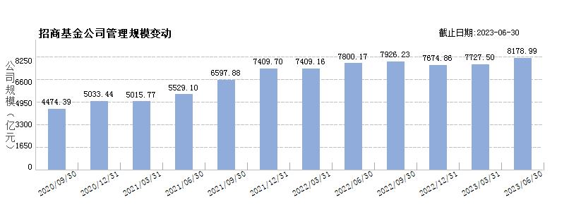 招商基金(80036782)规模变动