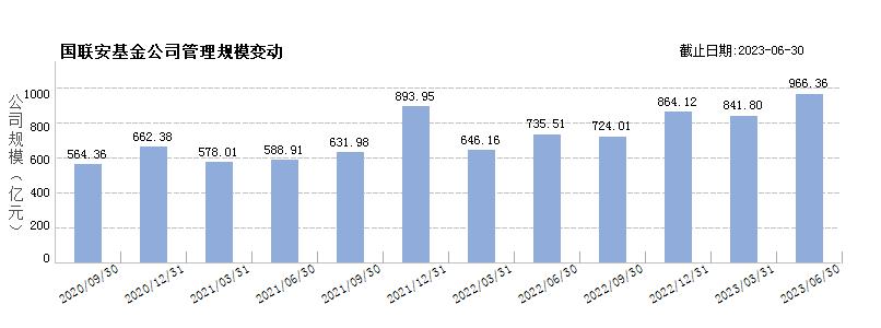 国联安基金(80043374)规模变动