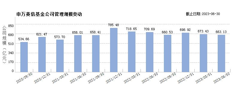 申万菱信基金(80045188)规模变动