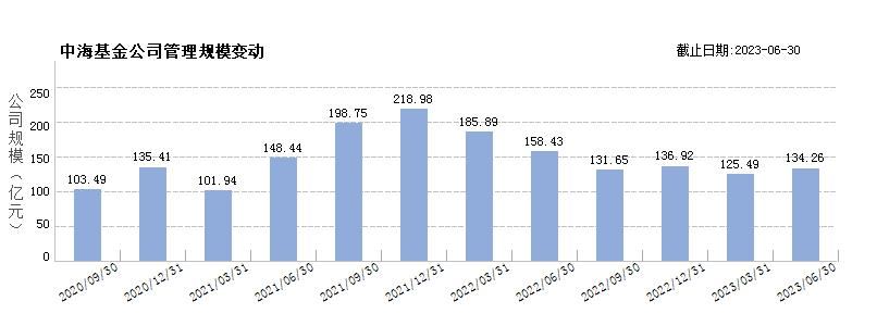 中海基金(80046614)规模变动