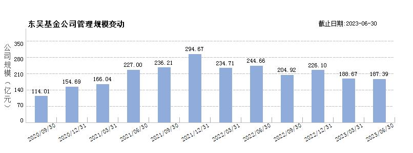 东吴基金(80048161)规模变动