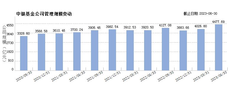 中银基金(80048752)规模变动