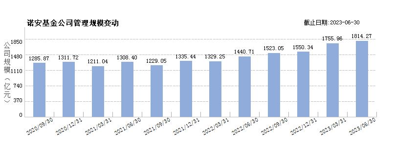 诺安基金(80049689)规模变动