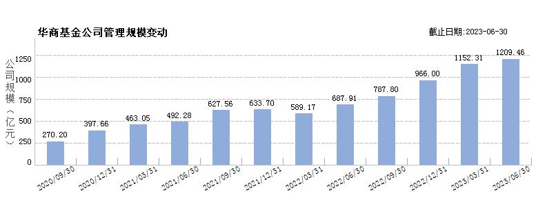 华商基金(80053204)规模变动