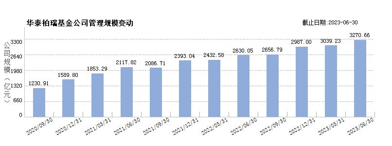华泰柏瑞基金(80055334)规模变动