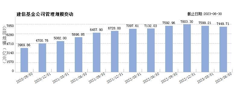 建信基金(80065990)规模变动