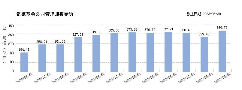 诺德基金(80068180)规模变动
