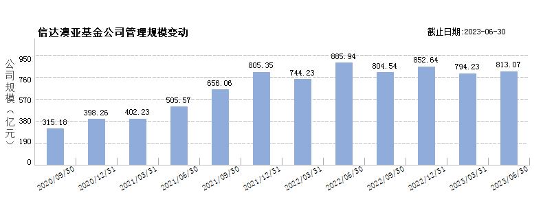 信达澳银基金(80074234)规模变动