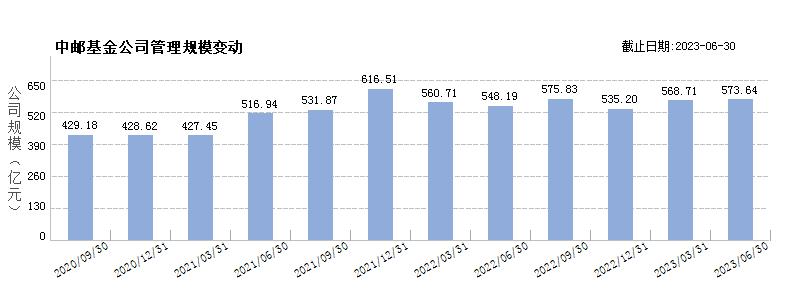 中邮基金(80075936)规模变动