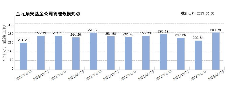 金元顺安基金(80086876)规模变动