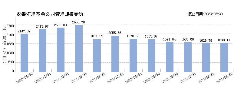 农银汇理基金(80092233)规模变动
