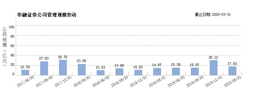 华融证券(80092743)规模变动