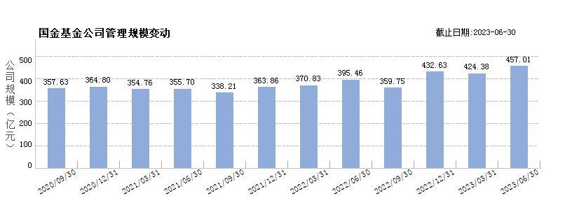 国金基金(80102419)规模变动