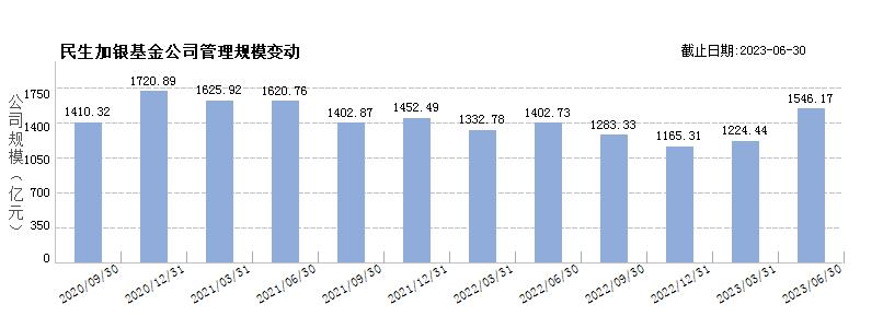 民生加银基金(80106677)规模变动