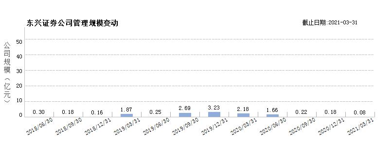 东兴证券(80114781)规模变动
