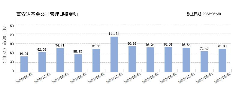 富安达基金(80128562)规模变动