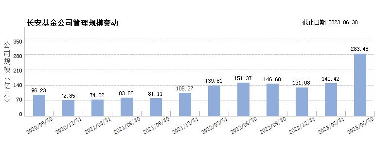 长安基金(80139382)规模变动