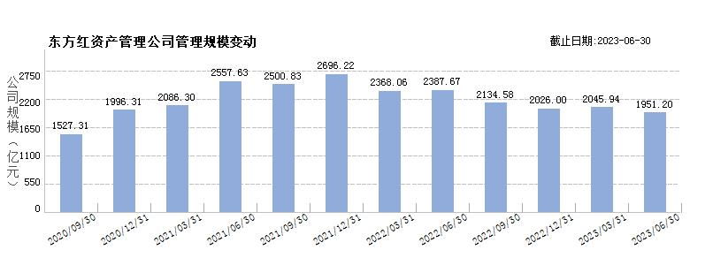 上海东方证券资产管理(80145102)规模变动