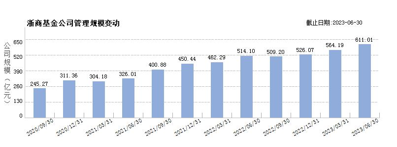浙商基金(80156777)规模变动