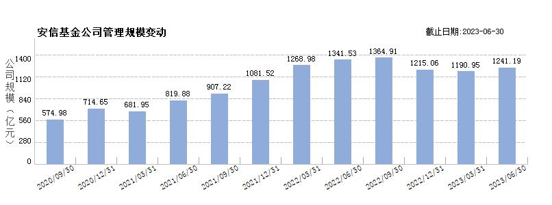 安信基金(80163340)规模变动