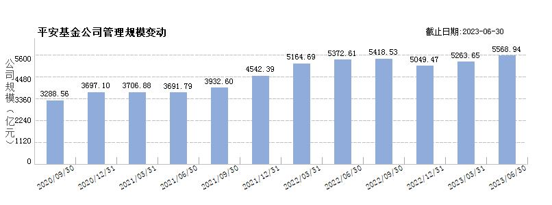 平安大华基金(80168726)规模变动