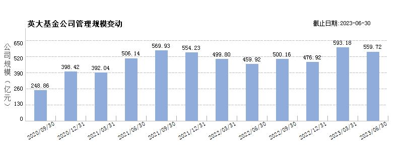 英大基金(80175498)规模变动