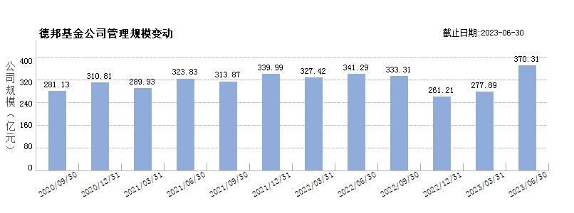 德邦基金(80175511)规模变动