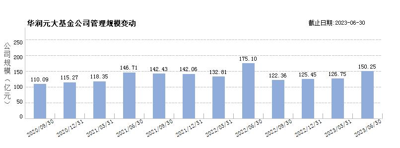华润元大基金(80199117)规模变动