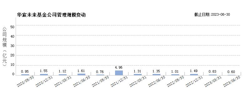 华宸未来基金(80201857)规模变动